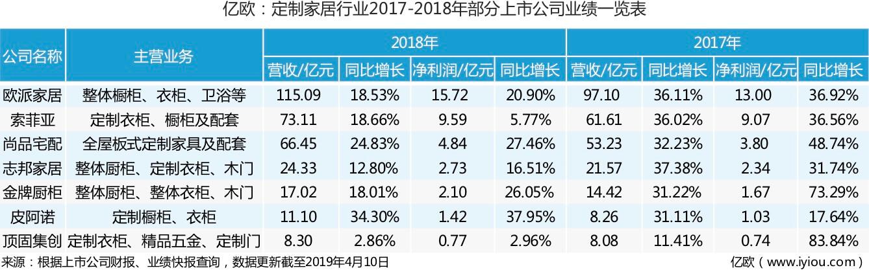 7家定制家居企业2018年报出炉:平均营收增速不超过19%.jpg