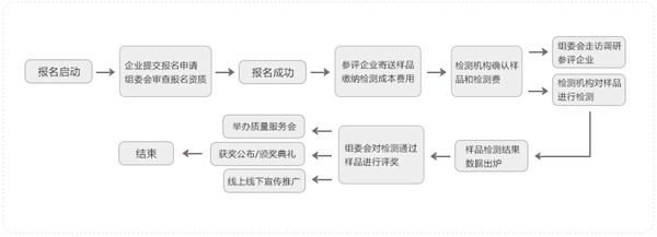 7 沸腾质量奖测评流程.jpg