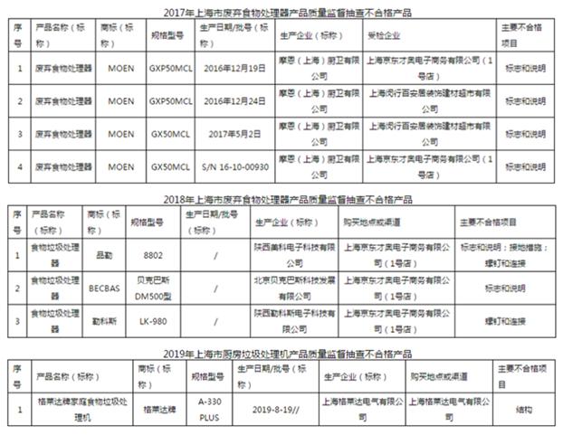 上海市市場監督管理局食物垃圾處理器抽查不合格情況.png
