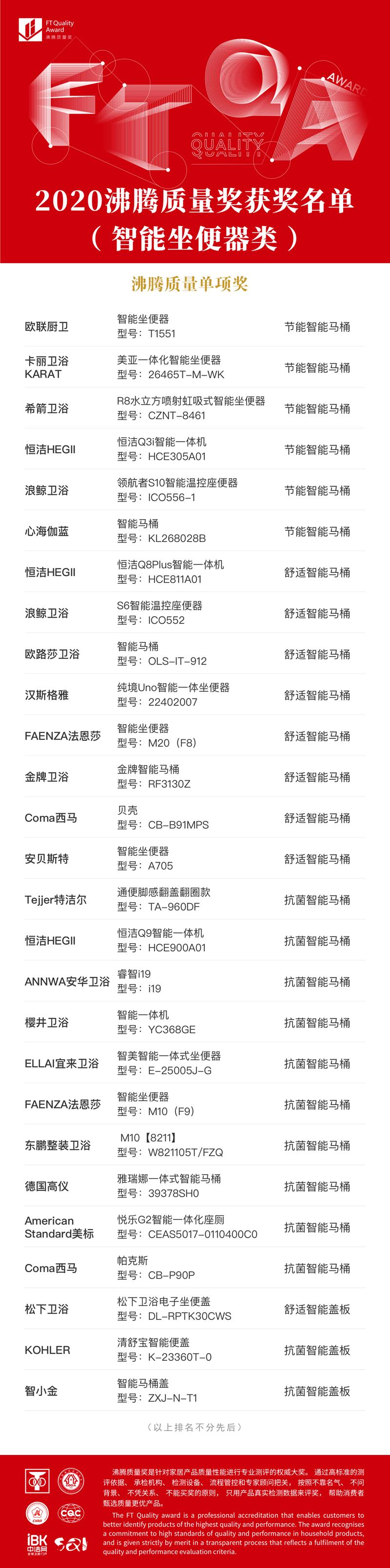 1 沸腾质量奖-智能坐便器-单项奖_副本 (4).png
