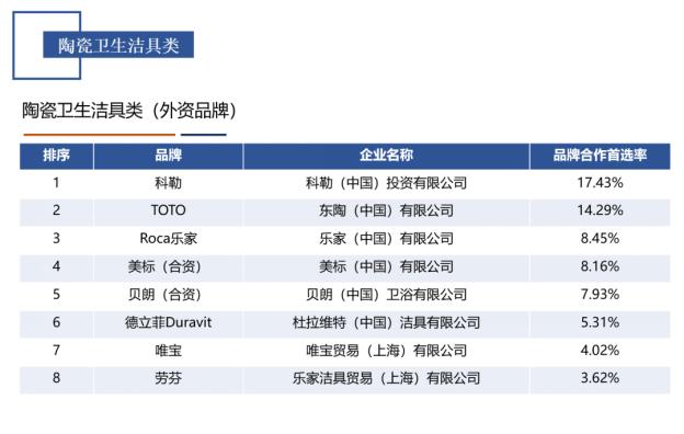 """Roca 荣获""""2020中国房地产产业链战略诚信领军企业""""2072.png"""