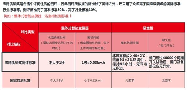5 沸腾质量奖测评高标准.jpg