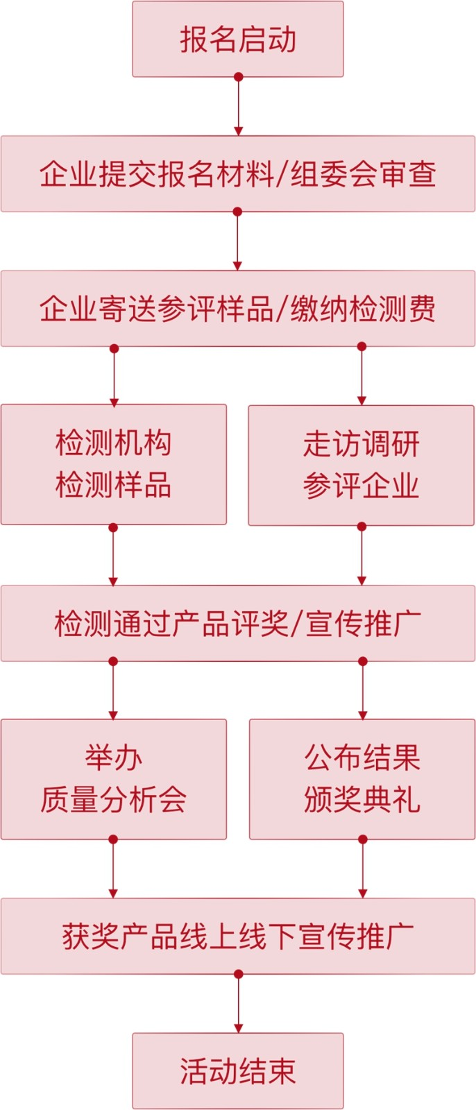 沸腾质量奖测评流程图_副本.jpg