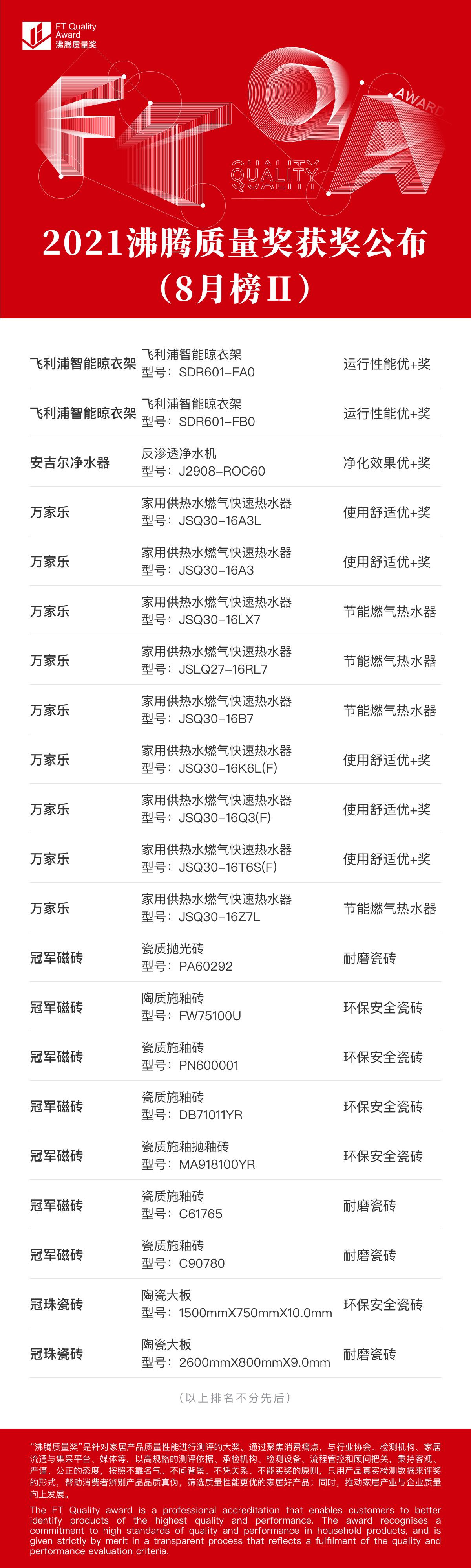 2021沸腾质量奖获奖公布(8月榜)2.png